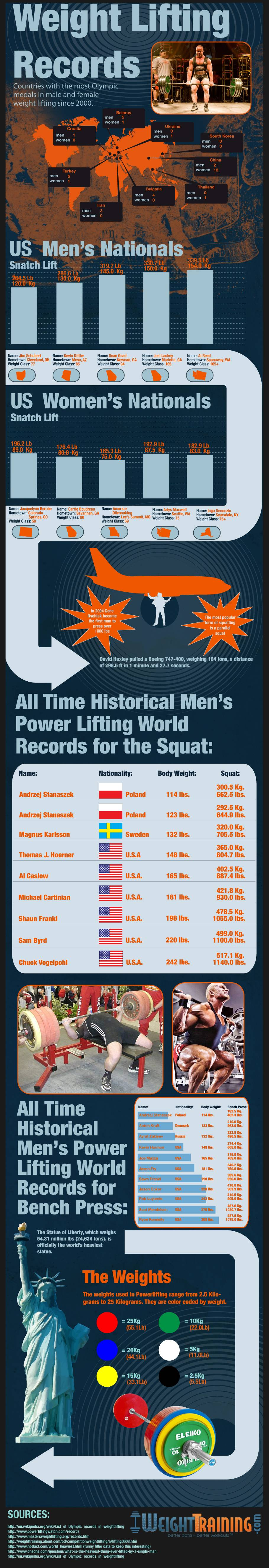 Optimized-weight-lifting-records (1).jpeg